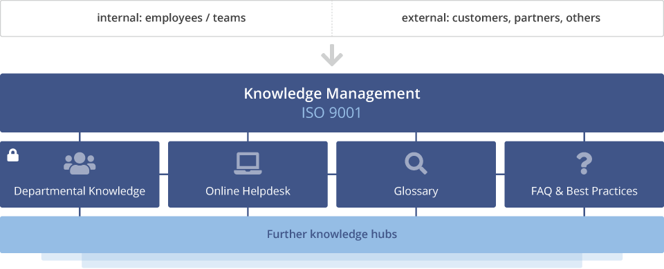 Knowledge Base Graphic EN.png